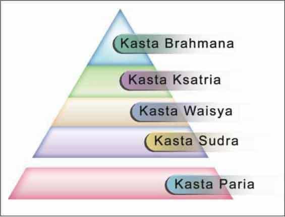 présentation système castes balinais