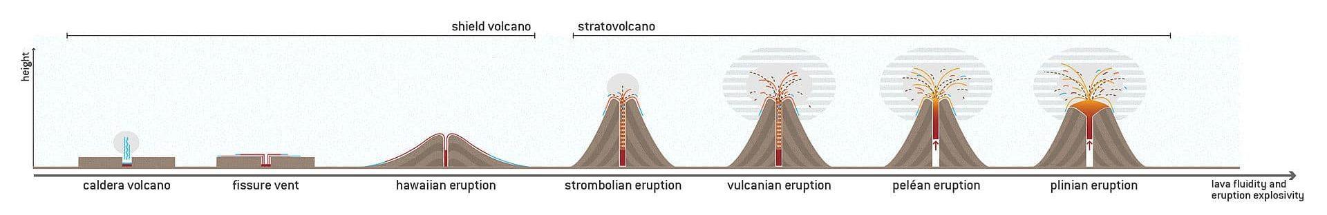 stratovolcano schema agung explosive bali